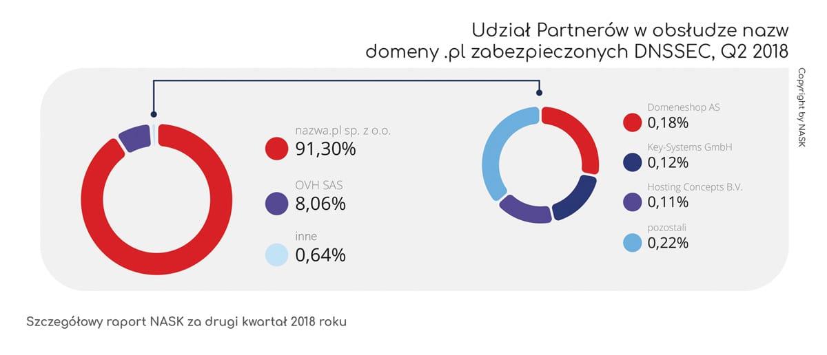 domeny .pl zabezpieczone DNSSEC - NASK Q2 2018