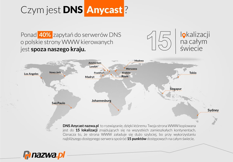 Czym jest DNS Anycast?