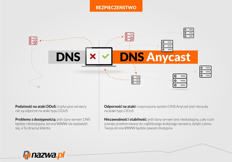 Czym się różni DNS odDSN Anycast?
