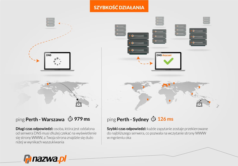 Zwiększona szybkość ładowania się strony WWW zDNS Anycast