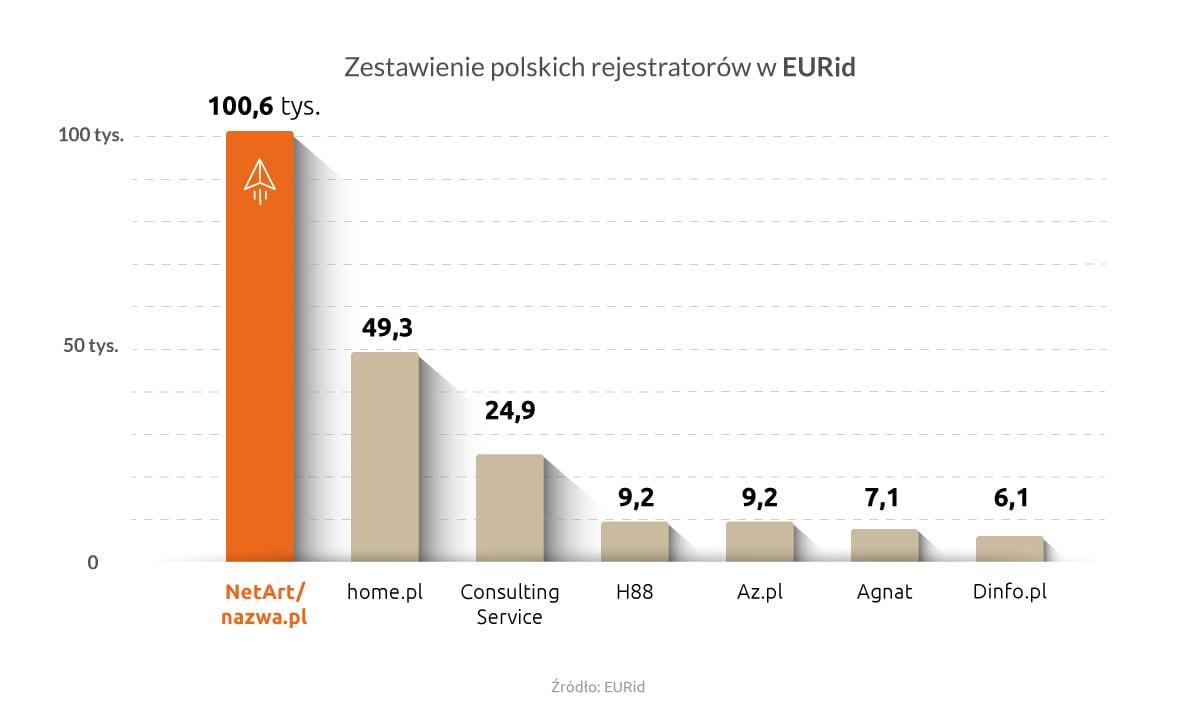 Zestawienie polskich rejestratorów domen wEURid