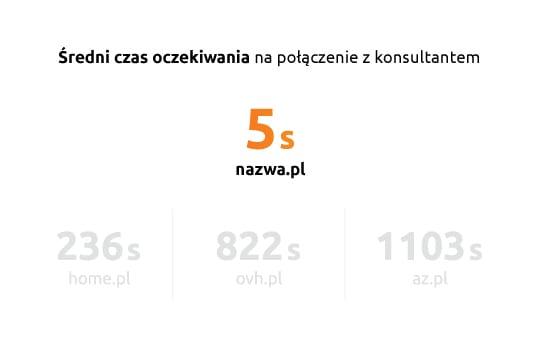 Infolinia nazwa.pl obsłużyła połączenia wykonane przez teleankieterów, w rekordowym średnim czasie 5 sekund.