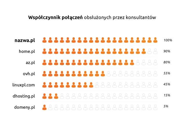Infolinia nazwa.pl jako jedyna obsłużyła wszystkie połączenia wykonane przez teleankieterów.