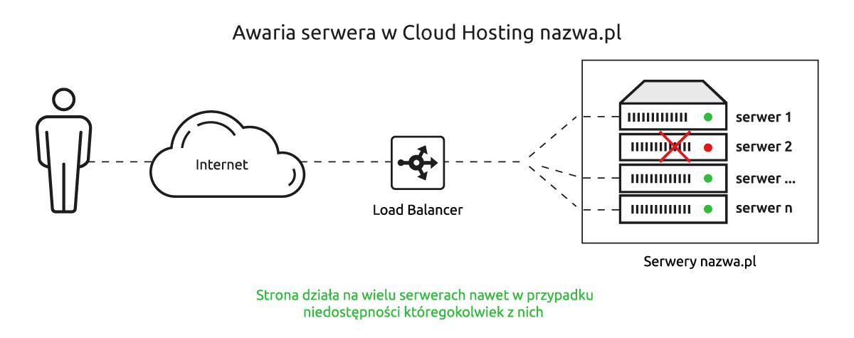 Awaria serwera w hostingu chmurowym.