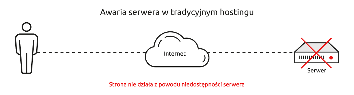 Awaria serwera wtradycyjnym hostingu