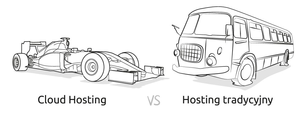 Różnice pomiędzy hostingiem tradycyjnym a hostingiem w chmurze.
