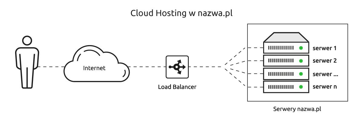 Jak działa hosting w chmurze od nazwa.pl?