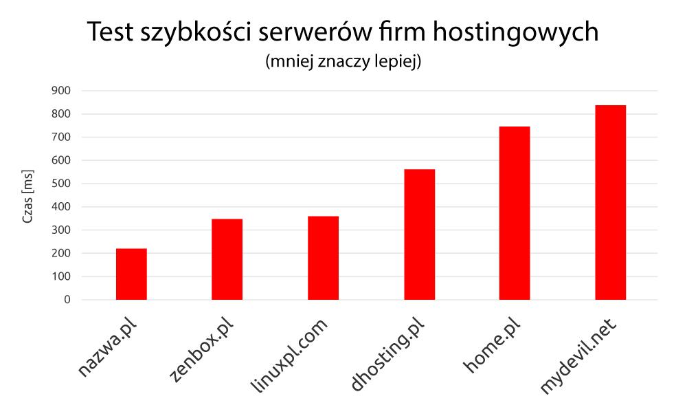 Sprawdź szybkość serwera, naktórymdziała Twoja strona WWW - Wykres odnazwa.pl