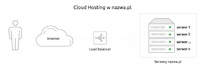 Jak działa Cloud Hosting w nazwa.pl