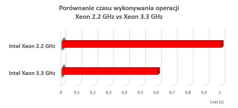 Porównaniu czasu wykonywania operacji Intel Xeon 2.2 GHz vs Intel Xeon 3.3 GHx wnazwa.pl
