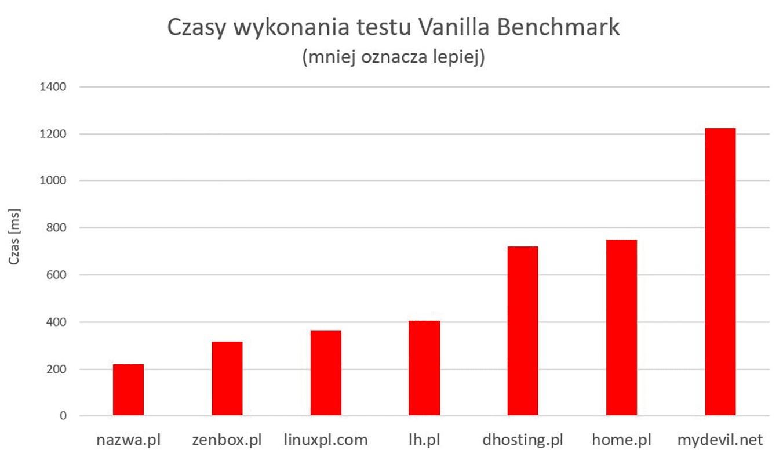 Testy usług hostingowych w nazwa.pl