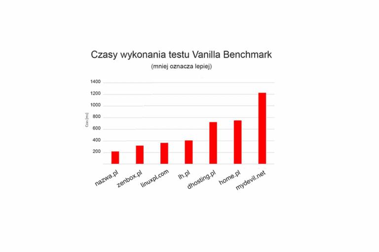 Jak nazwa.pl stworzyła najszybszy hosting w Polsce