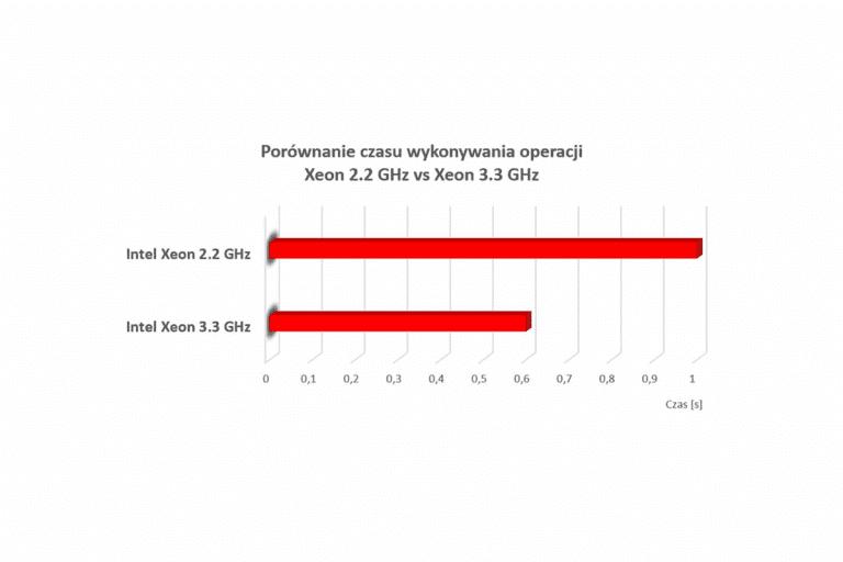 Wymień procesor w swoim VPS na szybszy | nazwa.pl