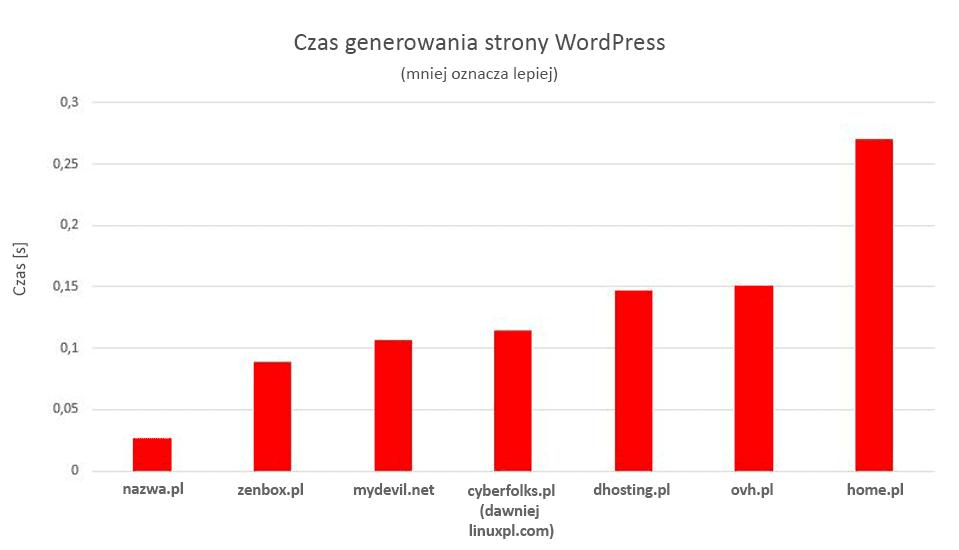 Czas generowania strony WordPress na serwerach nazwa.pl