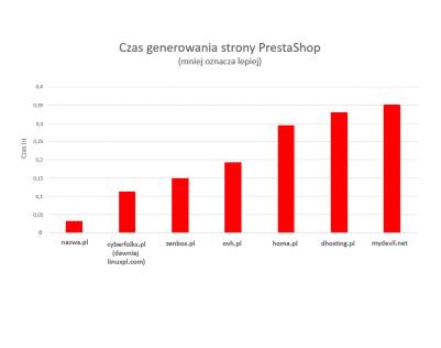 Hosting w nazwa.pl najszybszy dla e-commerce