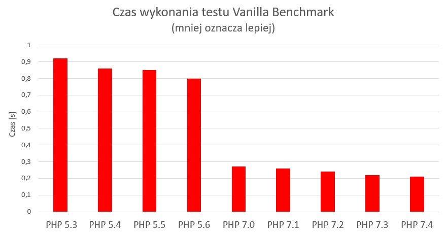 Czas wykonywania tekstu Vanilla Benchmark naserwerach nazwa.pl