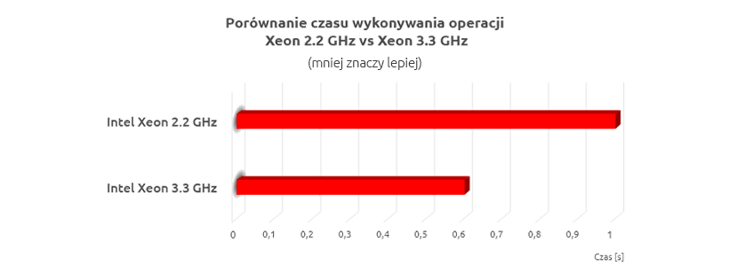 Porównanie czasu wykonywania operacji na serwerach VPS nazwa.pl w oparciu o procesor Intel Xeon 2.2 GHz vs Intel Xeon 3.3 GHz