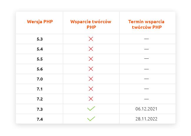 Wsparcie wersji oprogramowania PHP naserwerach nazwa.pl