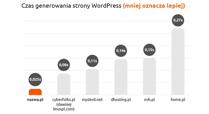 czas generowania strony internetowej na WordPressie w nazwa.pl