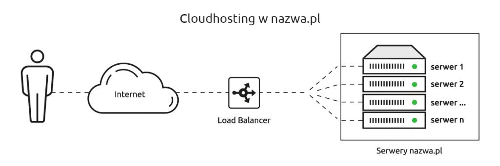 technologia cloudhosting w nazwa.pl