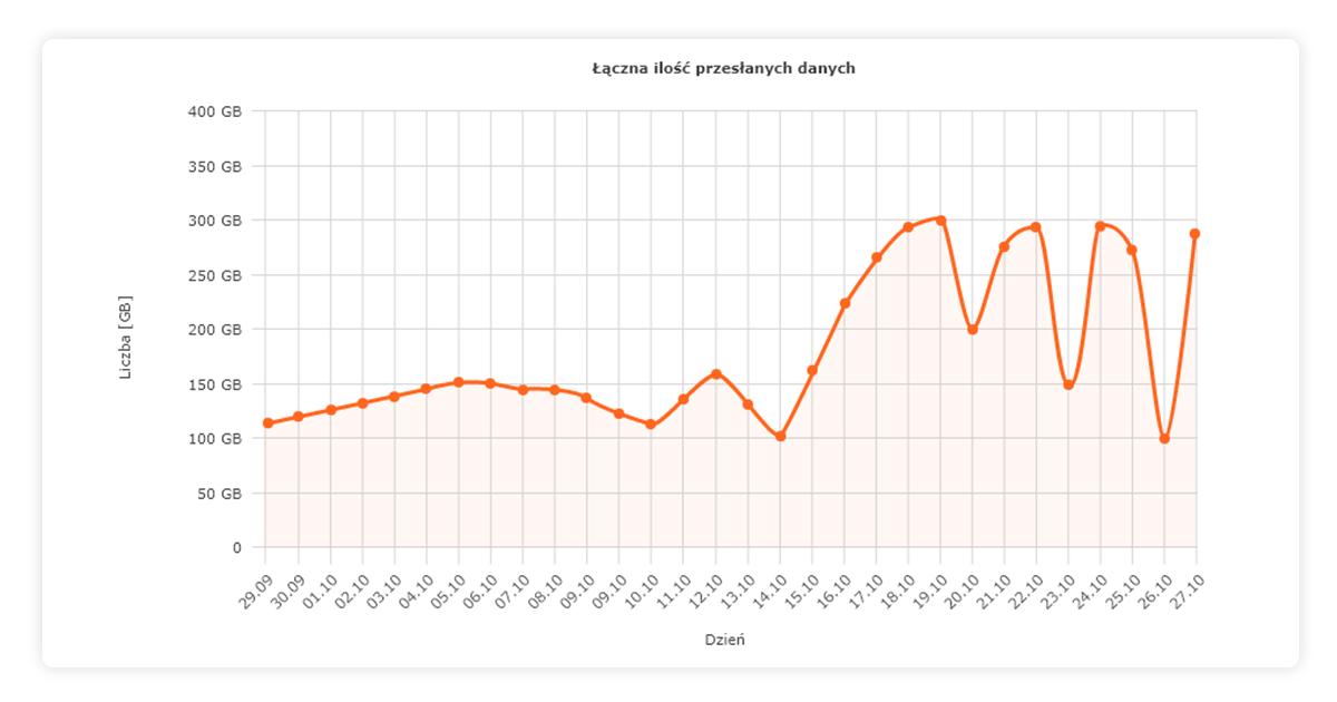 Łączna ilość przesłanych danych - statystyki nazwa.pl