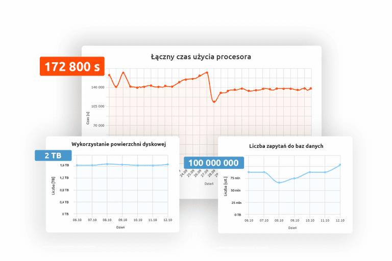 Nowe szczegółowe statystyki na hostingu w nazwa.pl