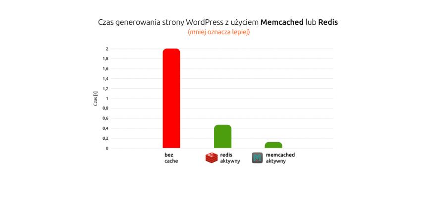 Przyspiesz swojego WordPressa za pomocą Memcached lub Redis | nazwa.pl