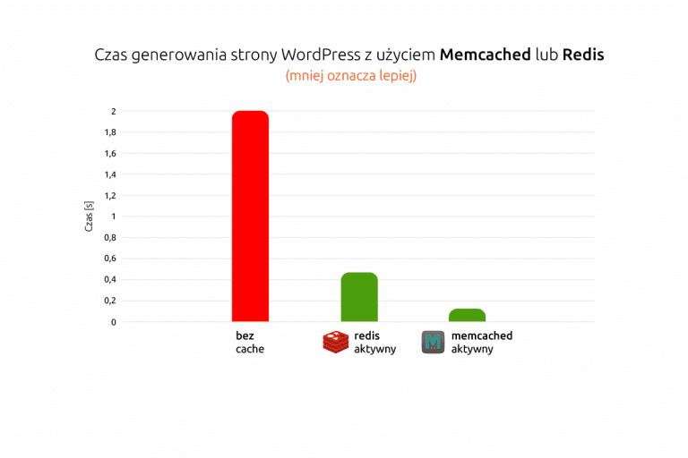 Przyspiesz swojego WordPressa za pomocą Redis i Memcached | nazwa.pl
