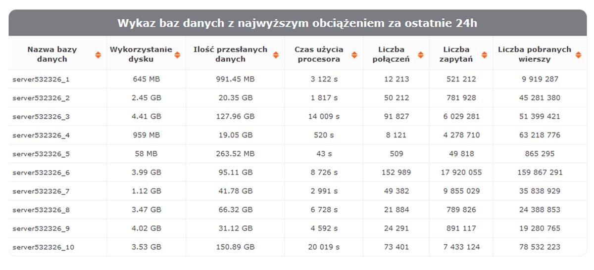 Wykaz baz danych z najwyższym obciążeniem za ostatnie 24 godziny - statystyki nazwa.pl