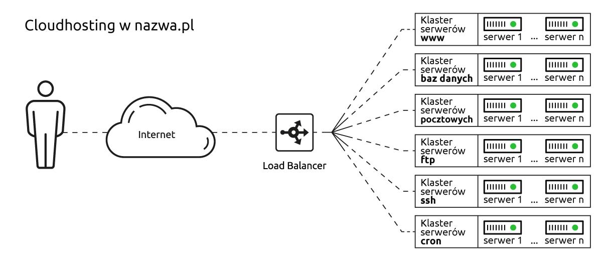 Cloudhostingu w nazwa.pl - klaster serwerów