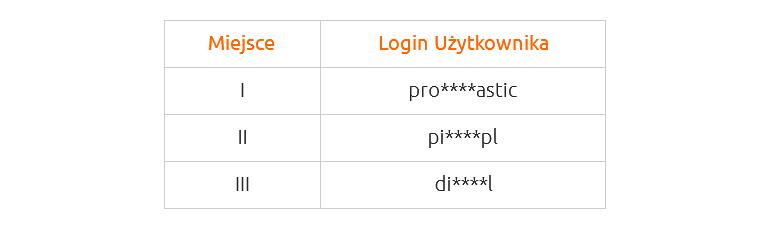Czołówka uczestników konkursu wProgramie Partnerskim nazwa.pl