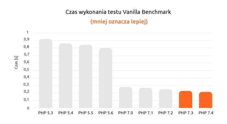 Czas wykonania procesów stron zróżnymi wersjami języka PHP | nazwa.pl