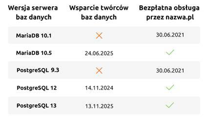 Wsparcie wersji baz danych naserwerach nazwa.pl