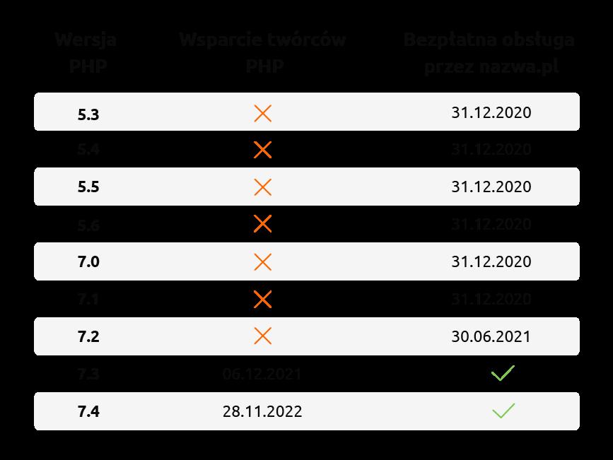 Wsparcie wersji języka PHP naserwerach nazwa.pl