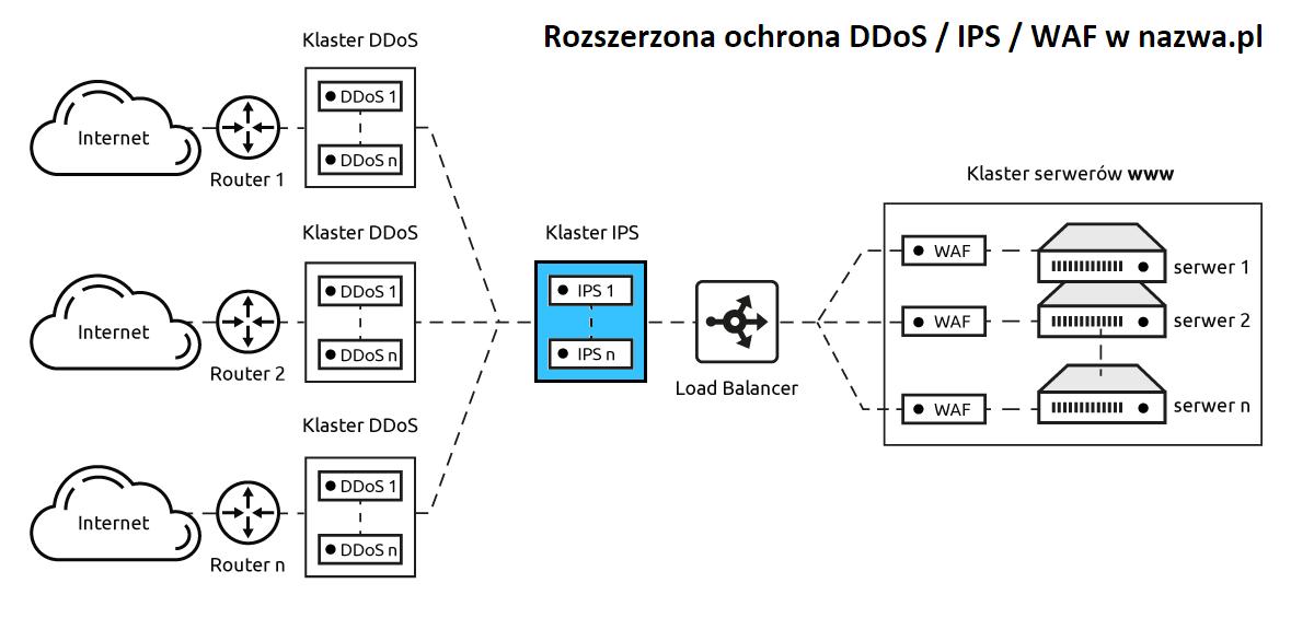 Rozszerzona ochrona DDoS IPS WAF wnazwa.pl