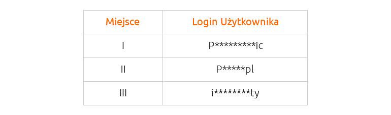 Trójka zwycięzców konkursu wProgramie Partnerskim nazwa.pl