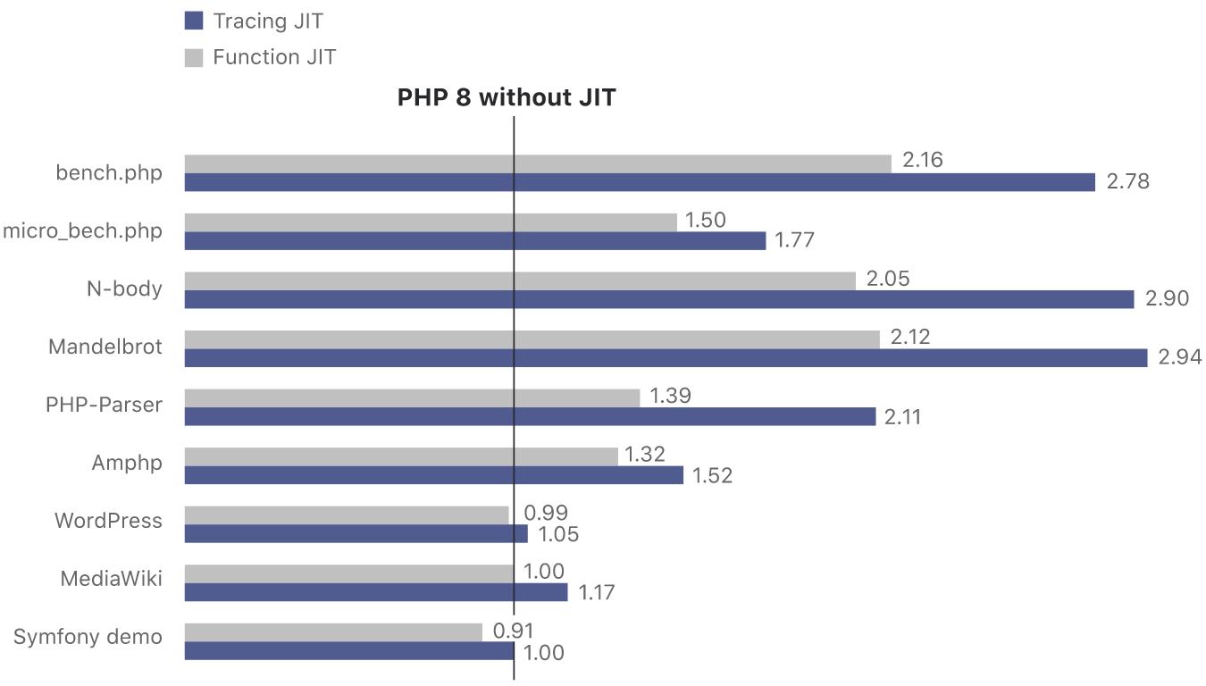 Zwiększenie wydajności PHP przy zastosowaniu JIT | nazwa.pl