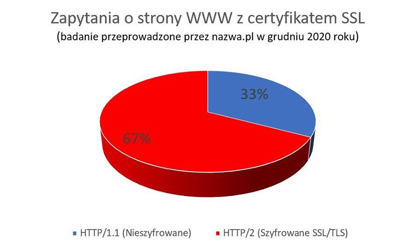 Badanie przeprowadzone przeznazwa.pl - Zapytania ostrony WWW zcertyfikatem SSL