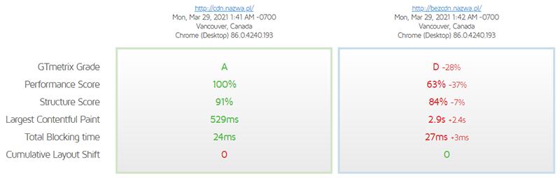 Czas ładowania strony zzastosowaniem CDN nazwa.pl - badanie wykonane zapomocą GTmetrix