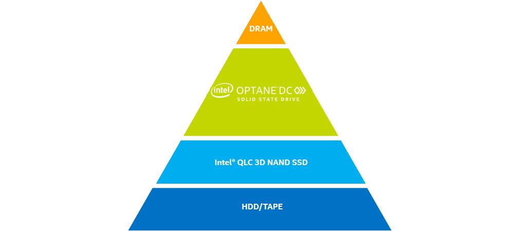 Rysunek 3. Piramida pamięci według szybkości iwielkości | nazwa.pl