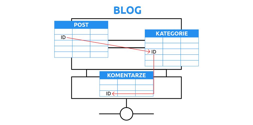 Rysunek 1. Przykład budowy relacyjnej bazy danych | nazwa.pl