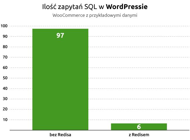 Ilość zadań SQL wWordPressie - WooCommerce zprzykładowymi danymi | nazwa.pl