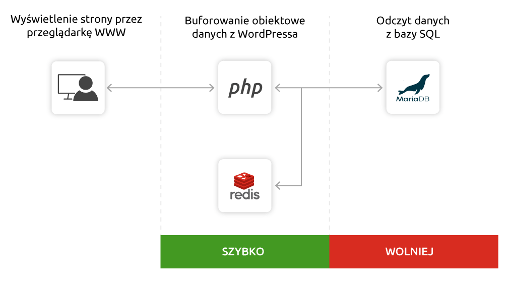 Jak działa Redis? | nazwa.pl