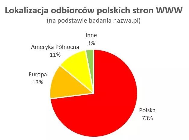 Lokalizacja odbiorców polskich stron internetowych napodstawie badania nazwa.pl