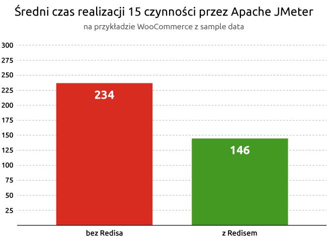 Średni czas realizacji 15 czynności przezApache JMeter | nazwa.pl