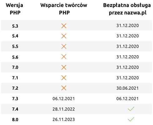 Tabela - wsparcie wersji języka programowania PHP | nazwa.pl