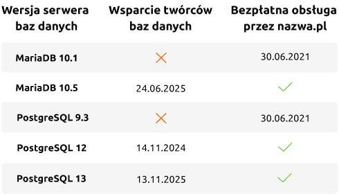 Tabela: wsparcie wersji serwerów baz danych MariaDB orazPostgreSQL | nazwa.pl