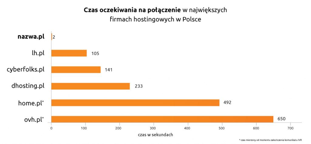 Czas oczekiwania napołączenie wnajwiększych firmach hostingowych wPolsce | nazwa.pl