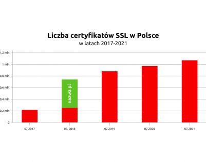 Dostarczyliśmy ponad 1.000.000 certyfikatów SSL | nazwa.pl