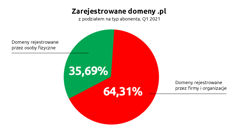 Zarejestrowane domeny .pl zpodziałem natyp abonenta, Q1 2021 | nazwa.pl